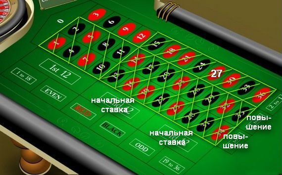 kazino-ruletka-s-minimalnoy-stavkoy